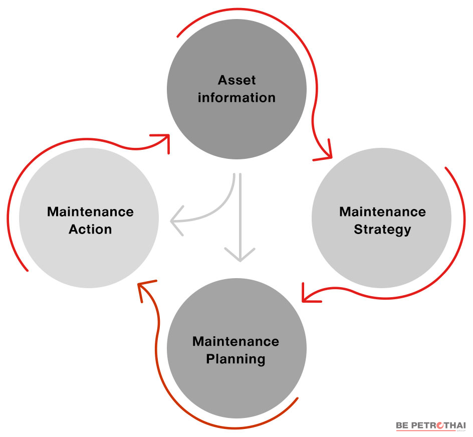 A strategic maintenance management system (SMMS),boonma, has 4 parts which are asset information, maintenance strategy, maintenance planning, and maintenance action.